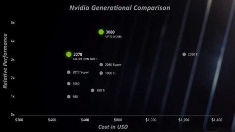 Nvidia's Ampere-based RTX 3000-series GPUs are nearly here