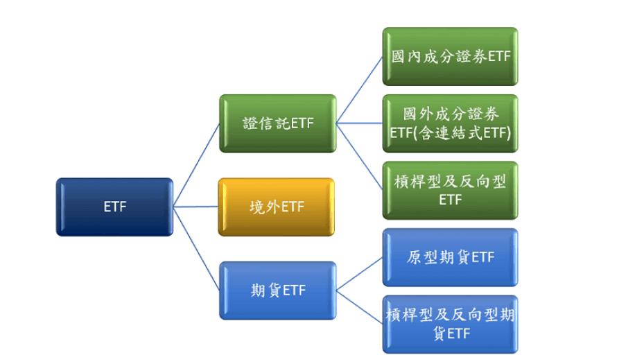 Etf 投資 信託