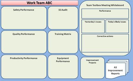 Visual-Management-Board
