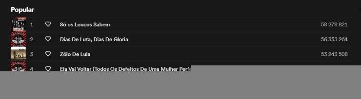 As músicas mais populares de Chorão.