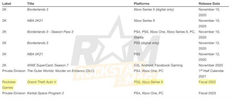 O mais recente relatório fiscal da Take Two diz que GTA 5 da nova geração vai chegar somente no ano fiscal de 2022.