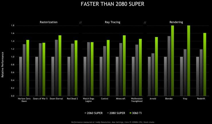 Comparação em jogos entre a 2060 Super, 2080 Super e RTX 3060 TI.