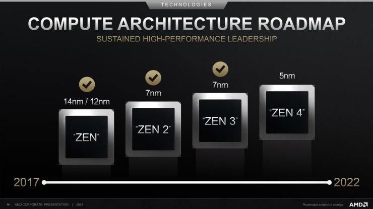 Comparação de arquiteturas AMD