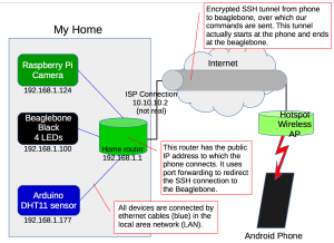 A diagram of the home automation architecture used in this system