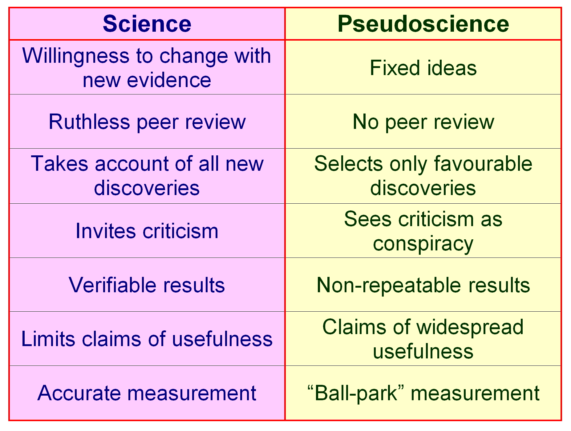 A Skeptic S Guide To The Scientific Method