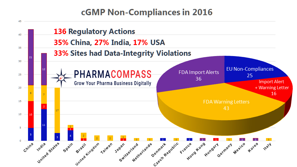 2016 — A year of data integrity issues and pharma non