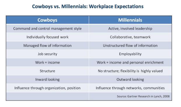 Cowboys vs Millennials