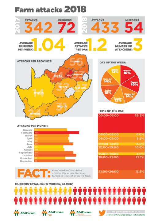 farm-attacks-infographic