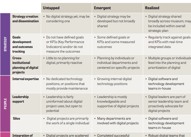A chart for digital readiness in museums developed by the Knight Foundation