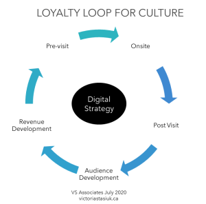 Loyalty Loop for culture by victoriatasiuk.ca