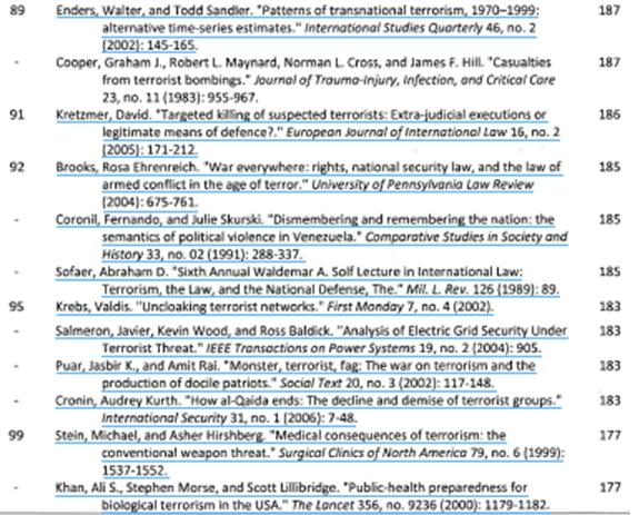 Top 100 Cited Terrorism Studies (5)