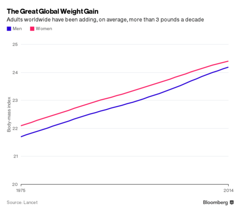 The World May Have Too Much Food - Global Weight Gain