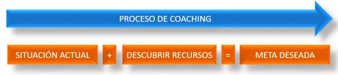 Proceso Coaching