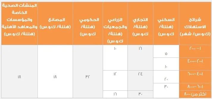 بعد التعديلكم ستبلغ فاتورة كهرباء منزلك في السعودية