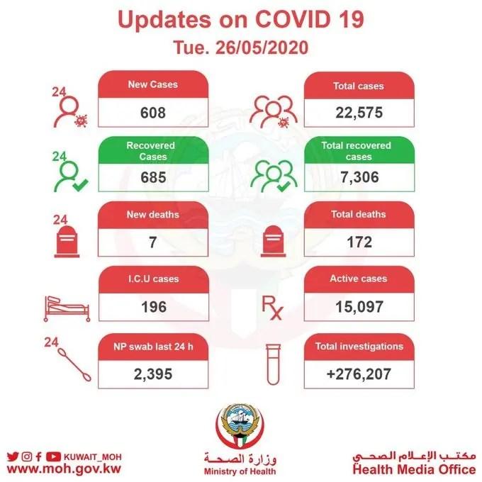 kuwait cases