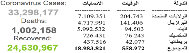 أكثر من نصف عدد الوفيات والاصابات بالعالم، حدثت في 5 دول من 3 قارات
