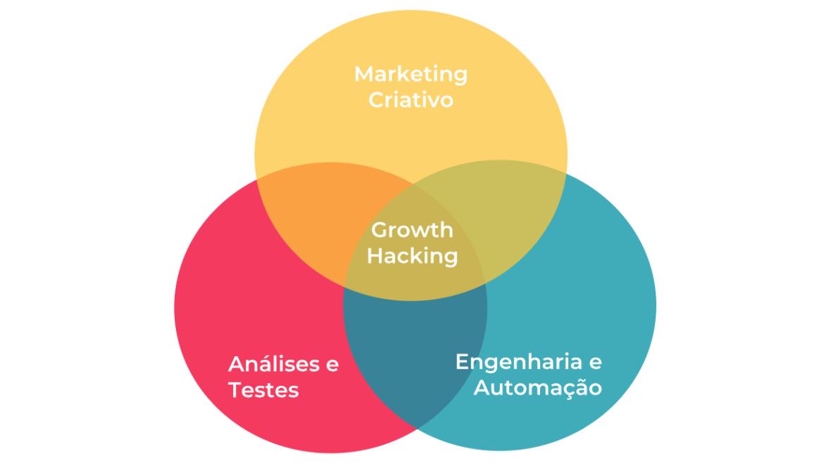 o que é growth hacking marketing