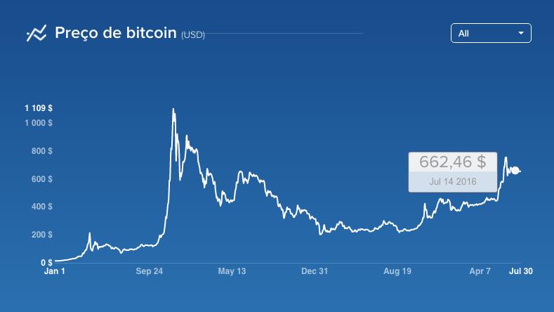 Fintechs no Brasil: como investir em bitcoins