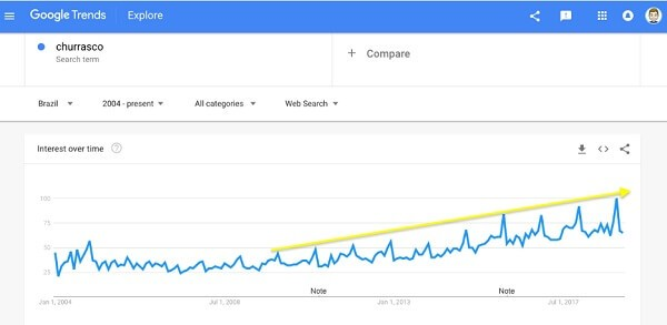 Nichos de mercado: busca no Google Trends