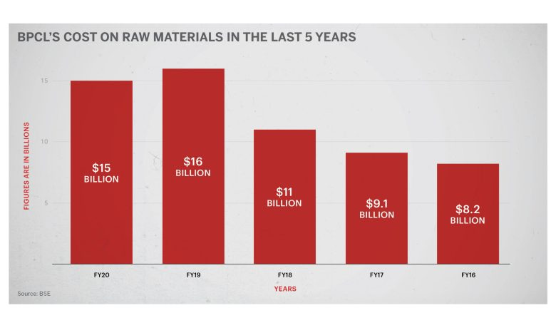 BPCL's raw materials cost