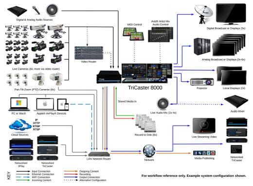 Video switcher wiring and workflow