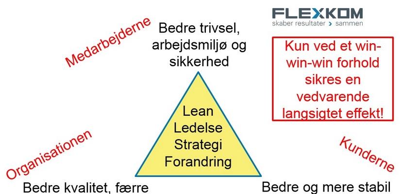 Lean Er Win-win-win…medarbejdere-organisation-kunder