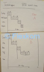 MCT - Kritisk tidstrappe fra en værdistrømsanalyse