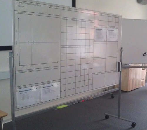 Forbedringstavler (Kaizen-tavler) Skaber Struktur På Forbedringer