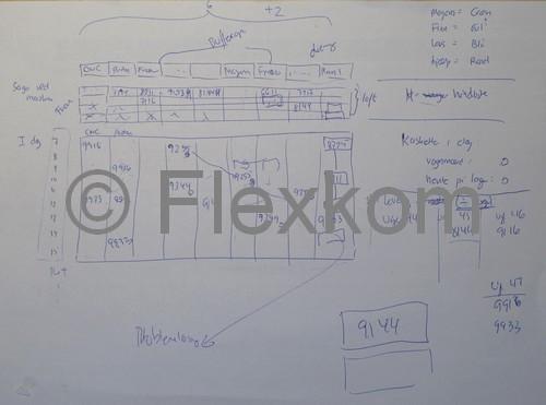 Udvikling Af En Planlægningstavle Til Lean Produktion