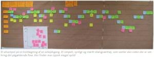 Et eksempel på en kortlægning af en arbejdsgang. Et simpelt, synligt og stærkt dialogværktøj, som samler den viden der er omkring det pågældende flow. Her finder man typisk meget spild! En sådan kortlægning kaldes også for en værdistrømsanalyse, en VSA eller en VSM.