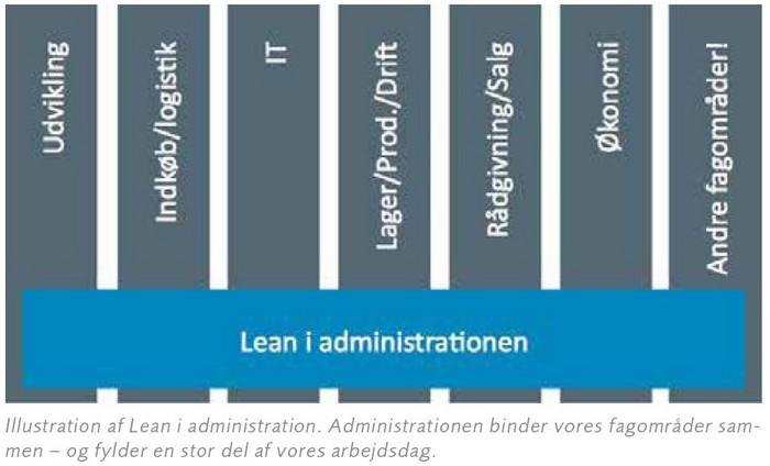 Værktøjer I Lean Administration & Service