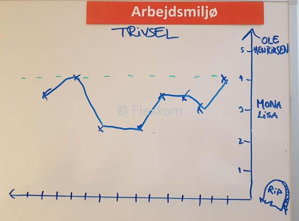 Trivselsmaaling graf