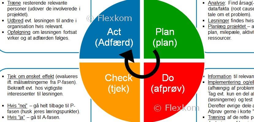 Hvad Er PDCA-cirklen – Forbedringshjulet I Lean?
