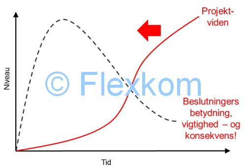 Lean Frontloading fra Lean Innovation