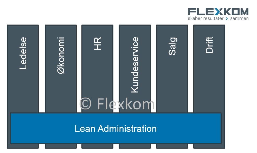 Hvad Er Lean Administration & Service? Spild, 5S, VSA Osv.