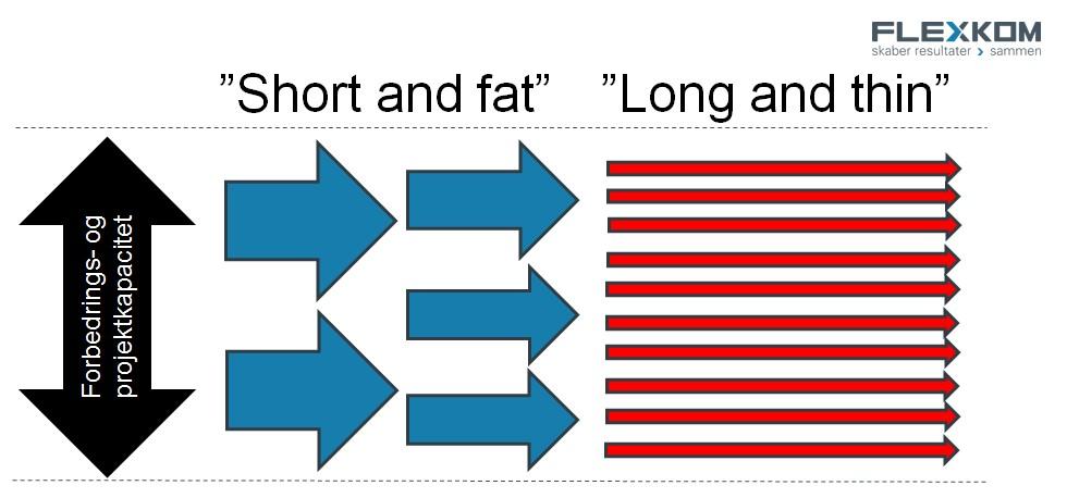 "Sprint-tankegang (""Short And Fat"")"