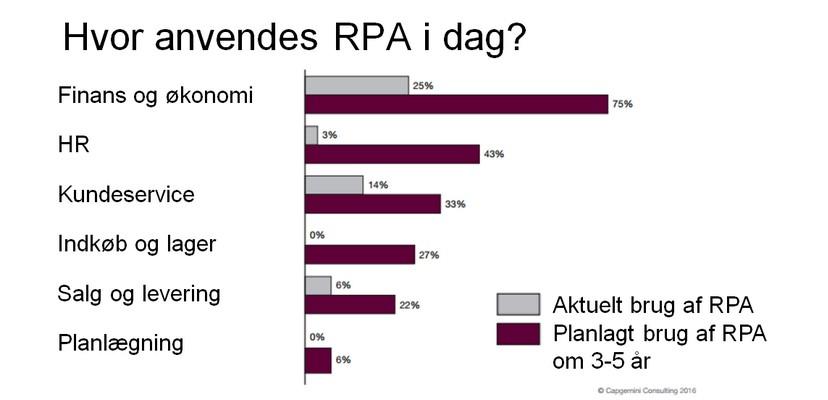 Hvilke Administrative Processer Egner Sig Til Automatisering (kontorrobot/RPA)?