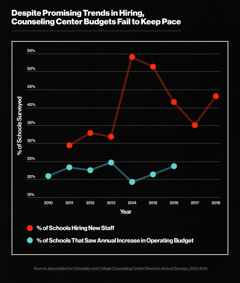 Counseling Center Budgets Fail to Keep Pace