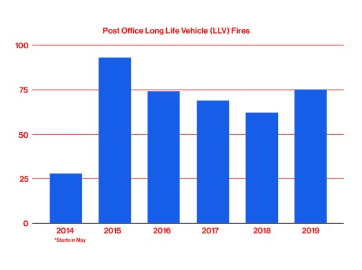 USPS LLV truck fires by year