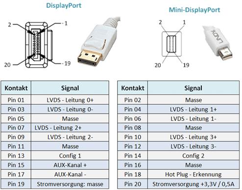 DisplayPort Pinning
