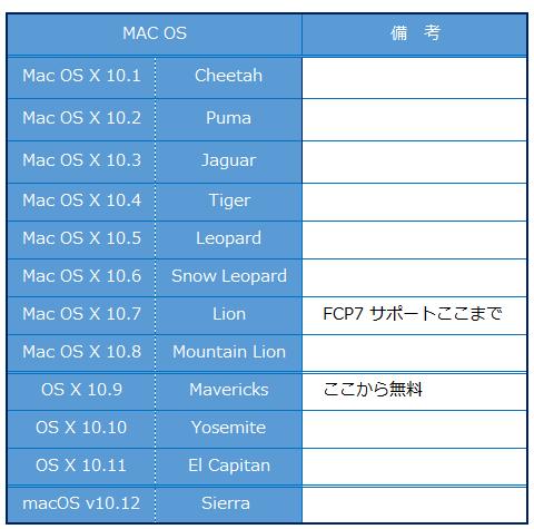 mac_os_001