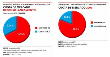 Cuota de mercado de consolas portátiles en España. Datos de 2009