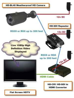How can I display HDSDI CCTV camera on HDMI monitor? | Security Camera & Surveillance System