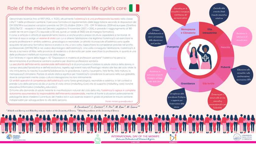 Poster: Role of the midwives in the women's life cycle's care (Italian)