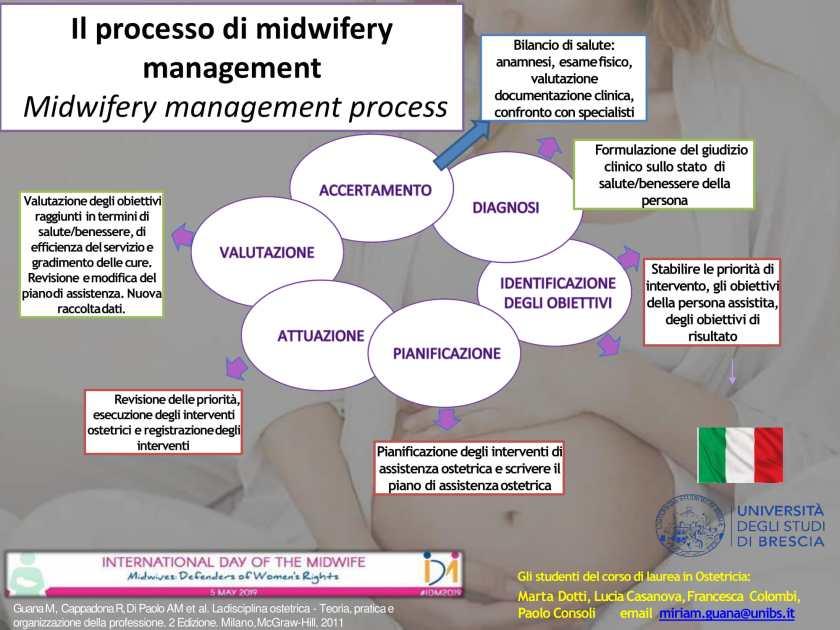 Il processo di midwifery management - Midwifery Management Process (Italian)