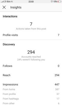 Instagram post Insights