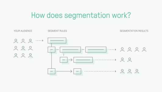 Segmentation in Personalized Email Marketing