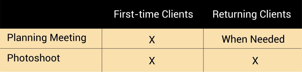 A graph showing that first time social media content clients receive a planning meeting and photo-shoot vs. returning clients who get a photo-shoot and planning meeting when needed.