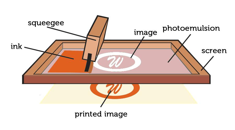 screen print diagram, T-shirt Design