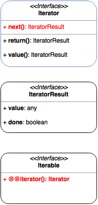 iterator interfaces